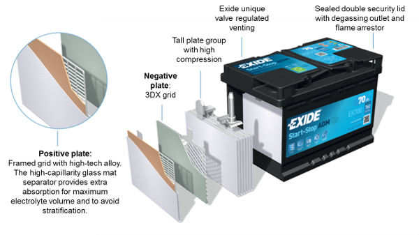exide start stop batteries